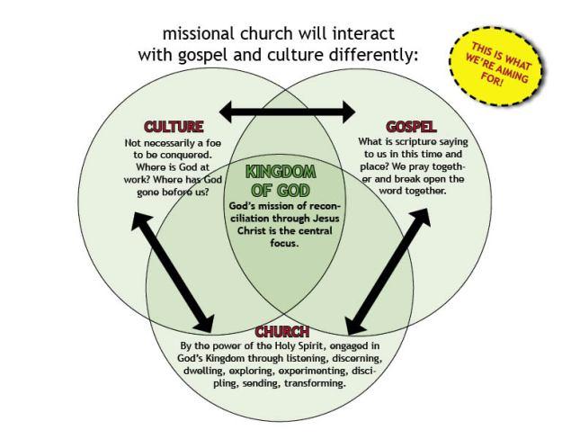 gospelchurchculturep2